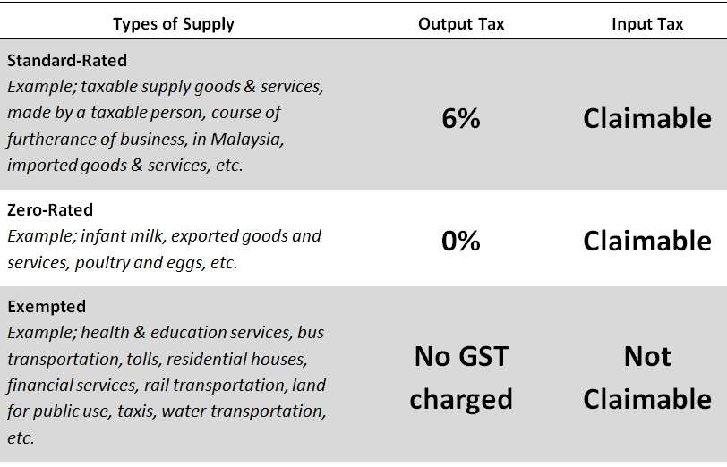 malaysia pricing mechanism for distribution of goods and services The argument that the goods and services tax (gst) was a major factor in price increases found receptive ears among malaysians the promise to abolish gst was a powerful card played successfully by then opposition pakatan harapan to wrest power from barisan nasional.